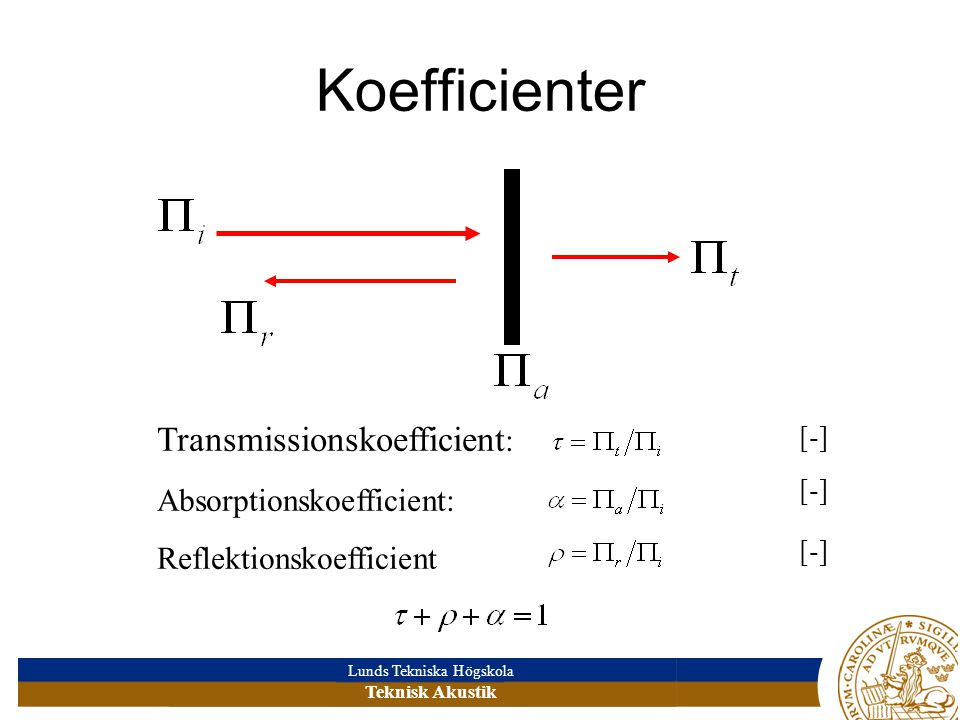 Koefficienter Transmissionskoefficient: Absorptionskoefficient: