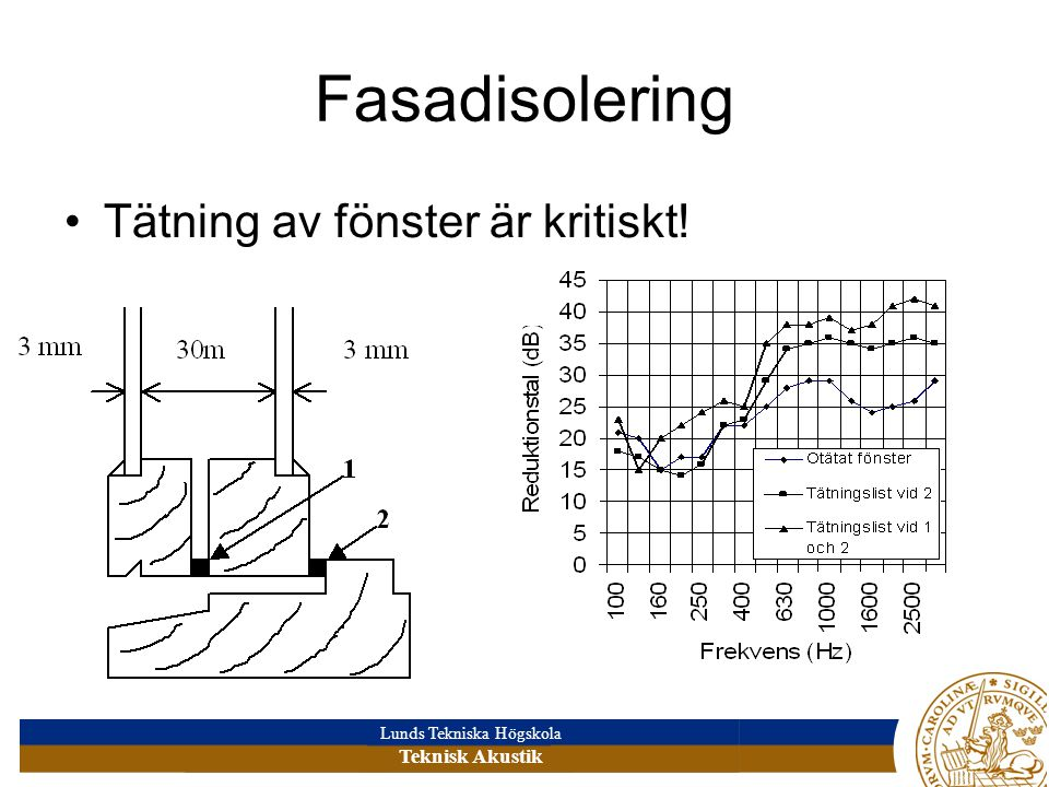 Fasadisolering Tätning av fönster är kritiskt!