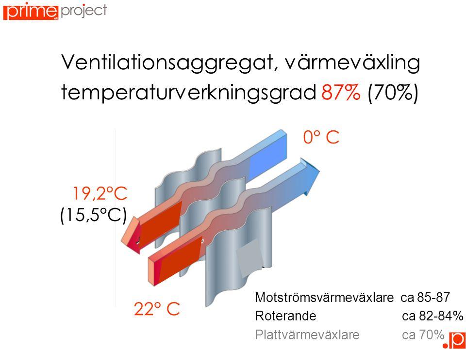 Ventilationsaggregat, värmeväxling temperaturverkningsgrad 87% (70%)