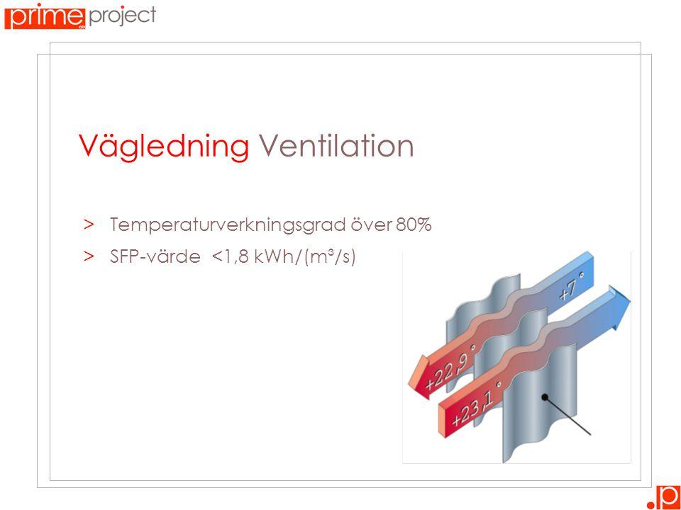 Vägledning Ventilation