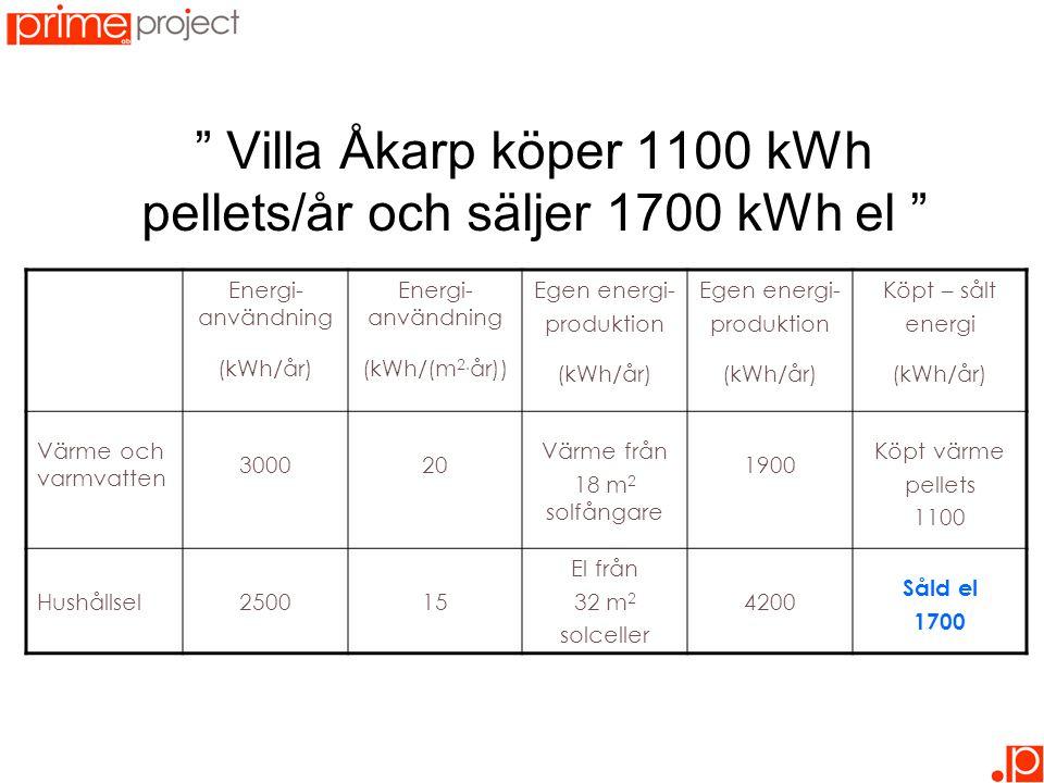 Villa Åkarp köper 1100 kWh pellets/år och säljer 1700 kWh el