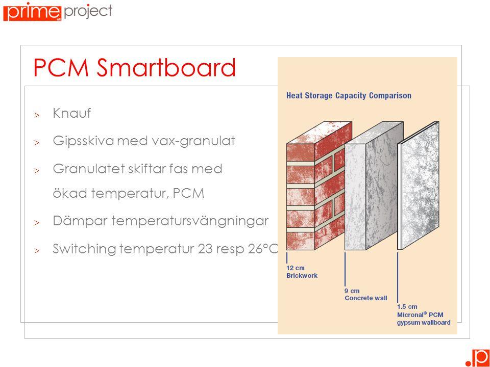 PCM Smartboard Knauf Gipsskiva med vax-granulat
