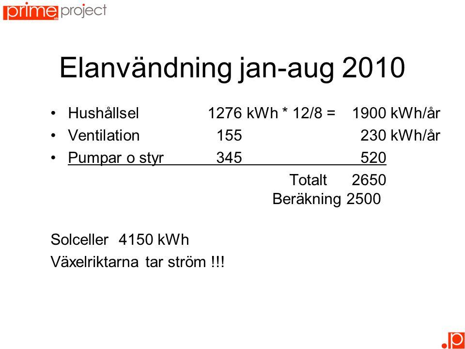 Elanvändning jan-aug 2010 Hushållsel 1276 kWh * 12/8 = 1900 kWh/år