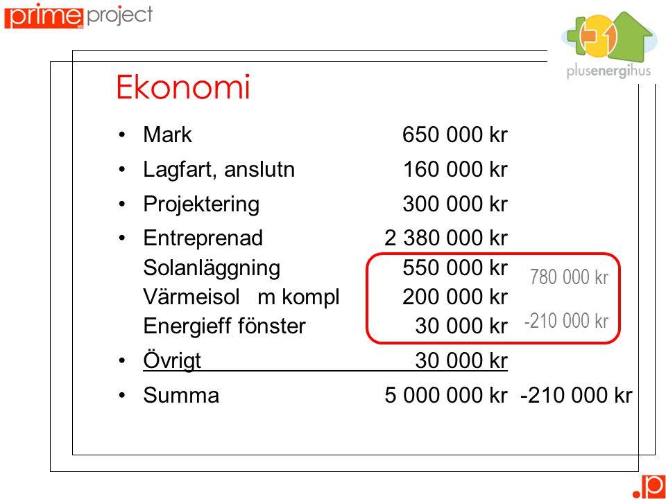 Ekonomi Mark 650 000 kr Lagfart, anslutn 160 000 kr