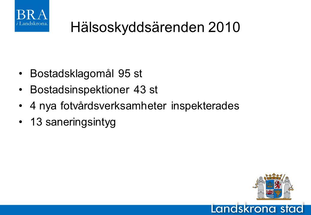 Hälsoskyddsärenden 2010 Bostadsklagomål 95 st