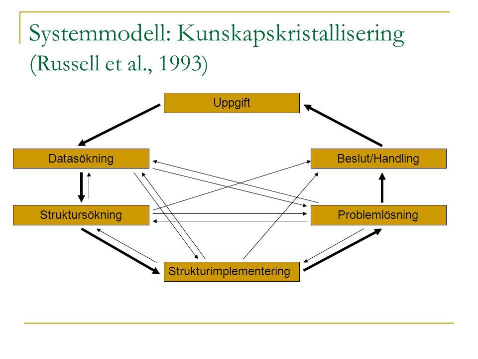 Systemmodell: Kunskapskristallisering (Russell et al., 1993)