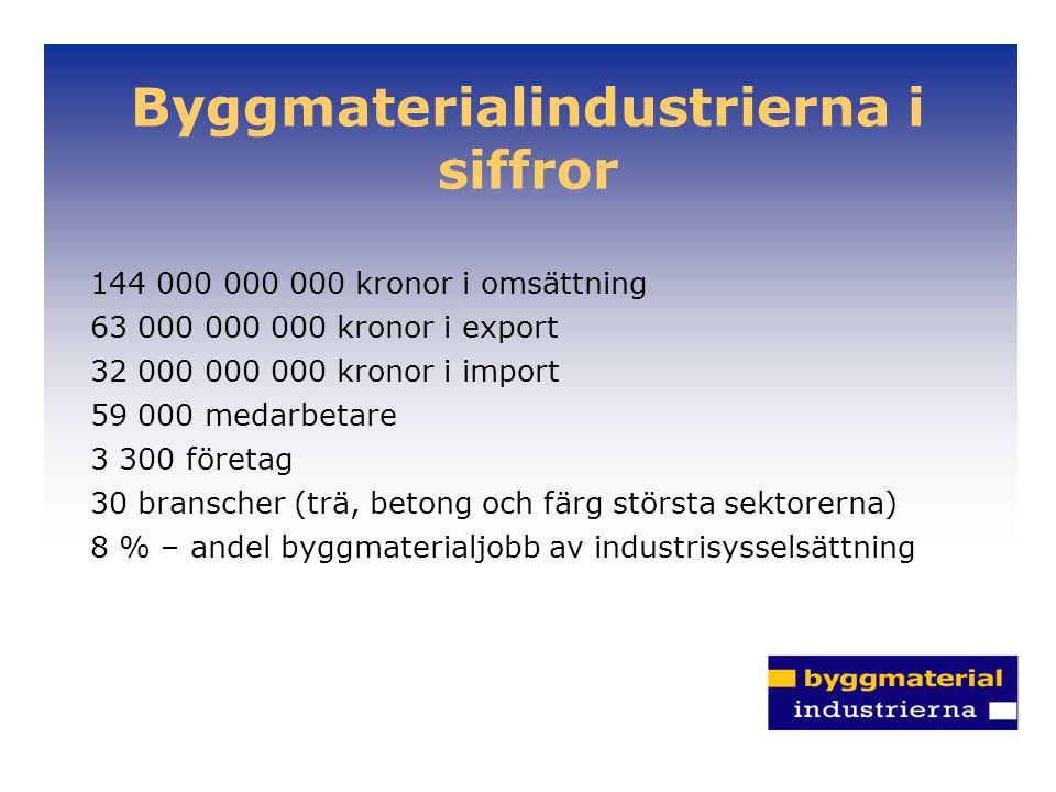 Byggmaterialindustrierna i siffror