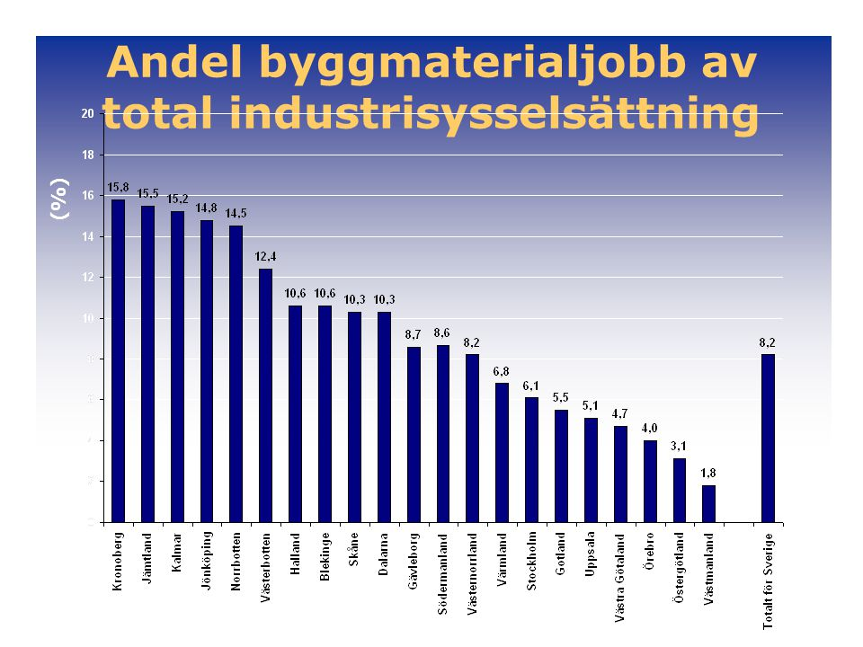 Andel byggmaterialjobb av total industrisysselsättning