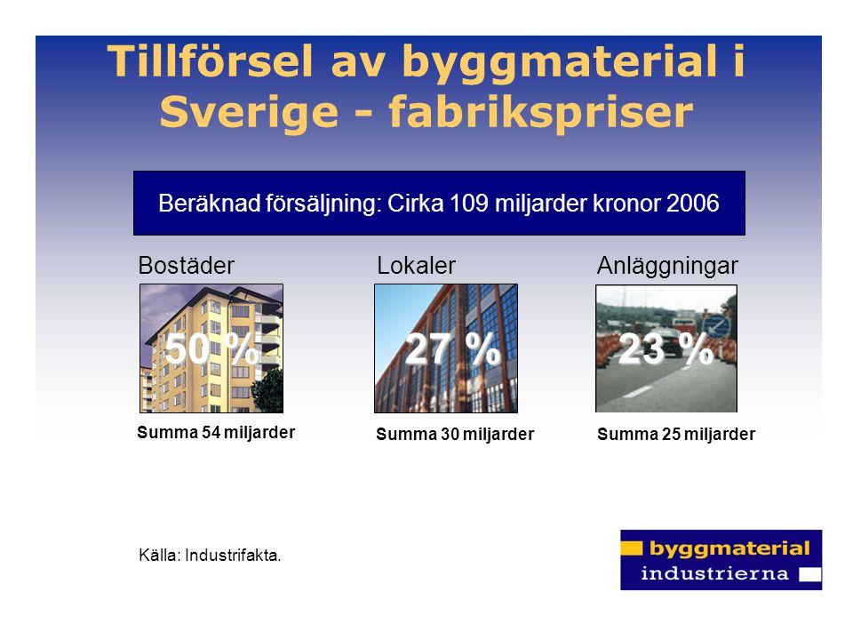 Tillförsel av byggmaterial i Sverige - fabrikspriser