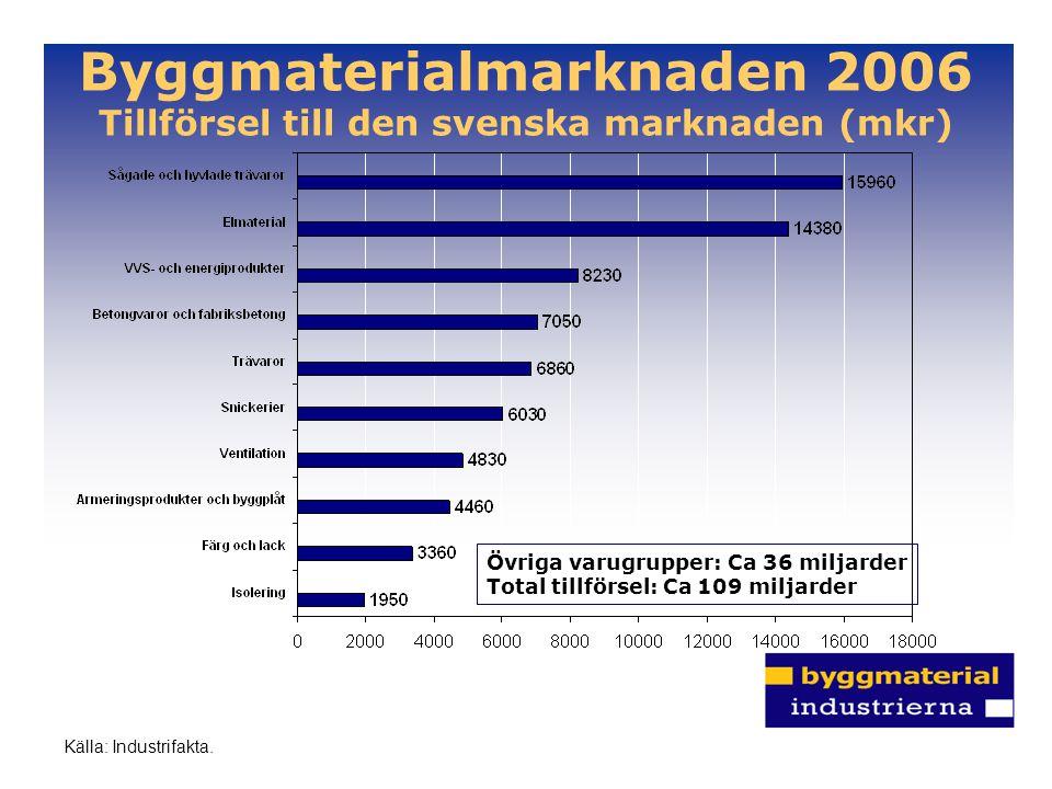 Byggmaterialmarknaden 2006 Tillförsel till den svenska marknaden (mkr)