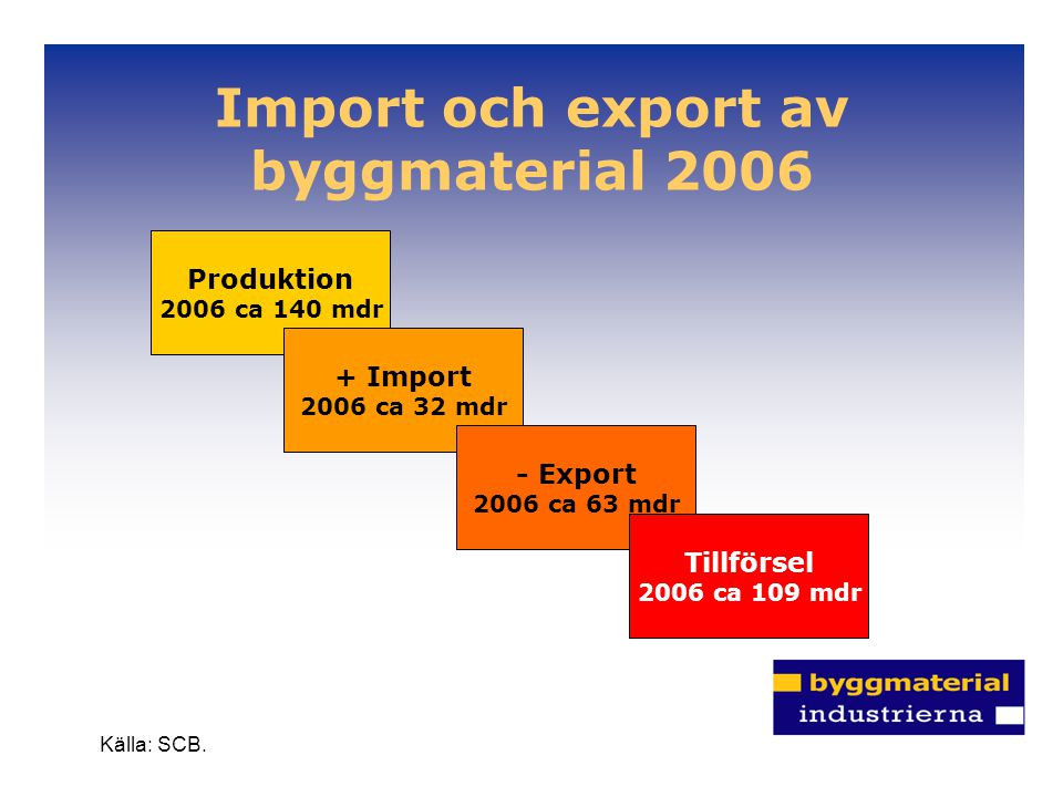 Import och export av byggmaterial 2006