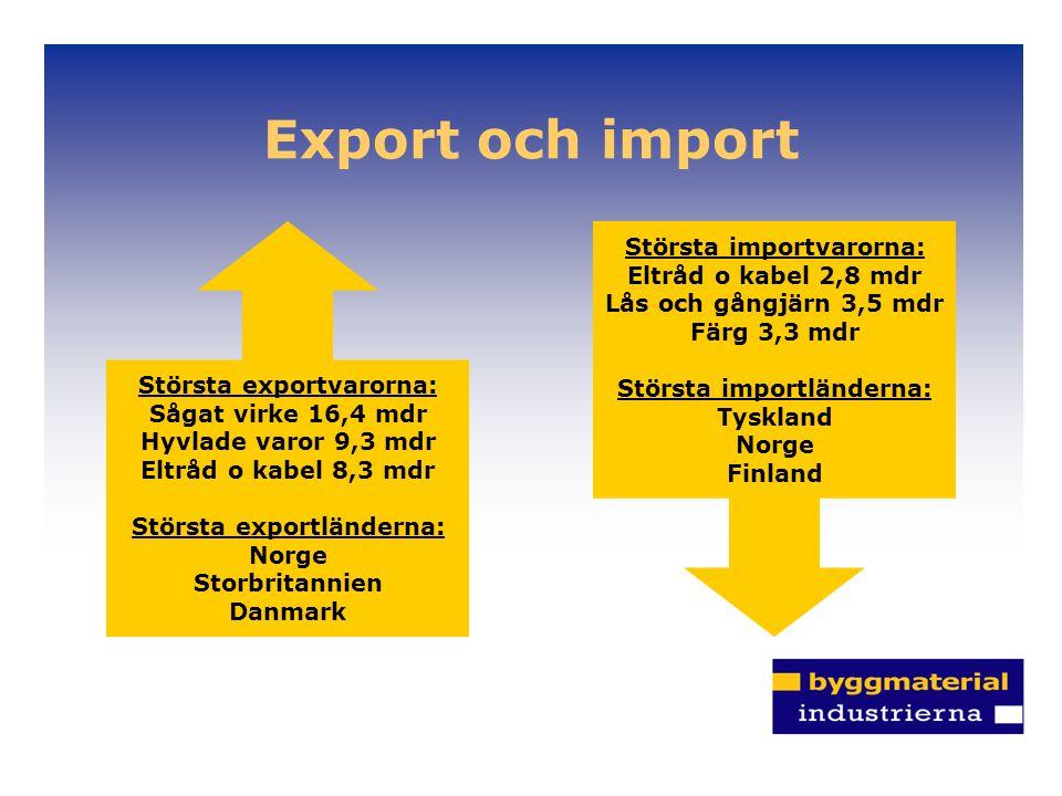 Export och import Största importvarorna: Eltråd o kabel 2,8 mdr