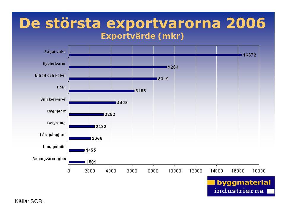 De största exportvarorna 2006 Exportvärde (mkr)