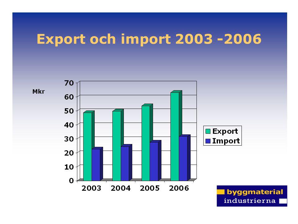Export och import 2003 -2006 Mkr.