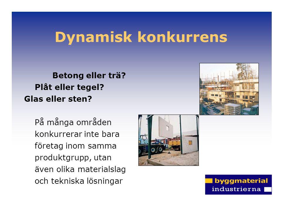Dynamisk konkurrens Betong eller trä Plåt eller tegel