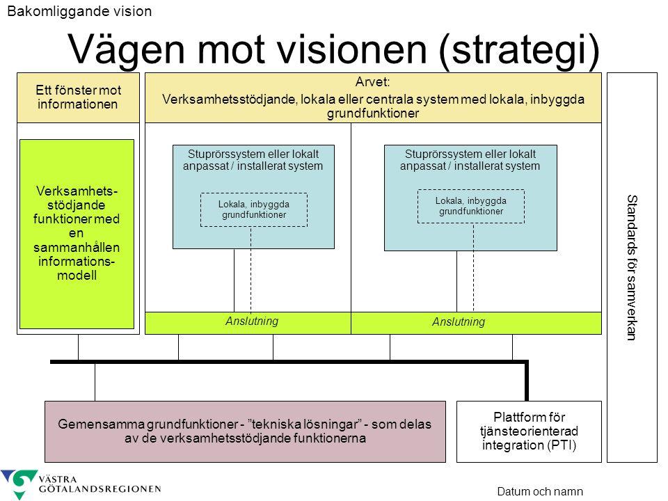 Vägen mot visionen (strategi)