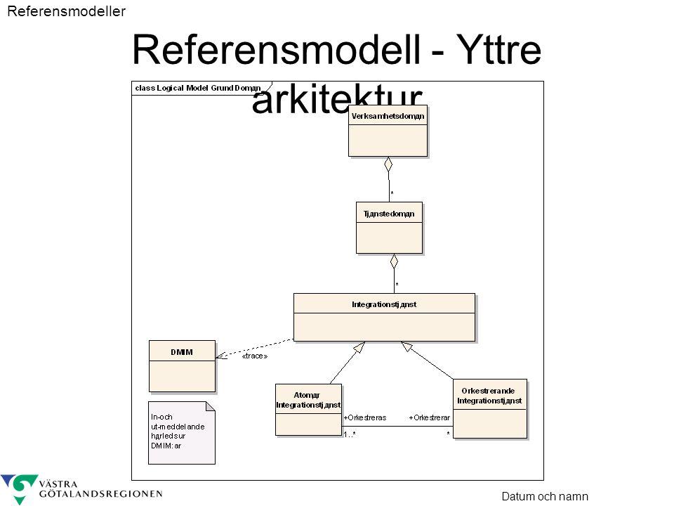 Referensmodell - Yttre arkitektur