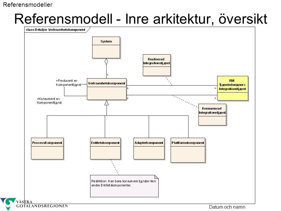 Referensmodell - Inre arkitektur, översikt