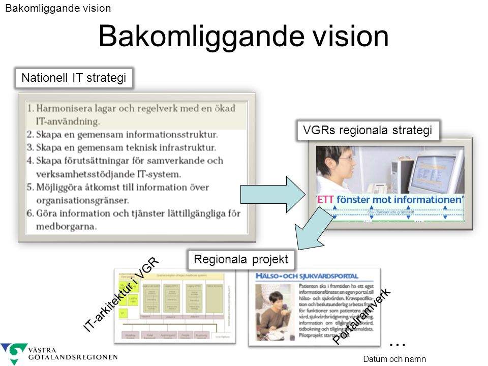 Bakomliggande vision … Nationell IT strategi VGRs regionala strategi
