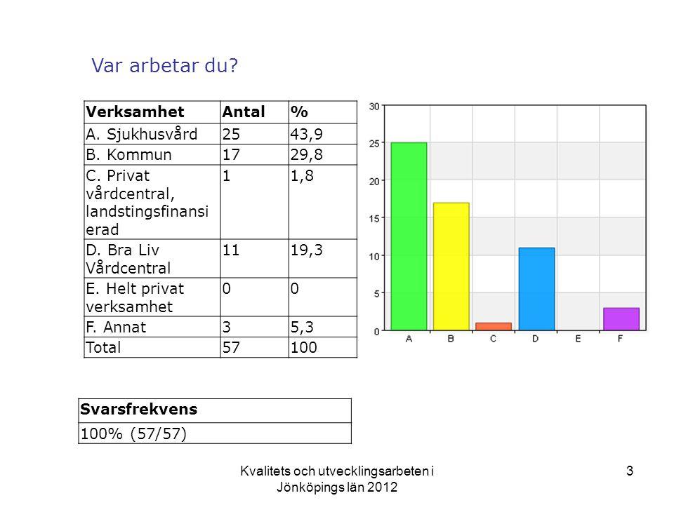 Kvalitets och utvecklingsarbeten i Jönköpings län 2012