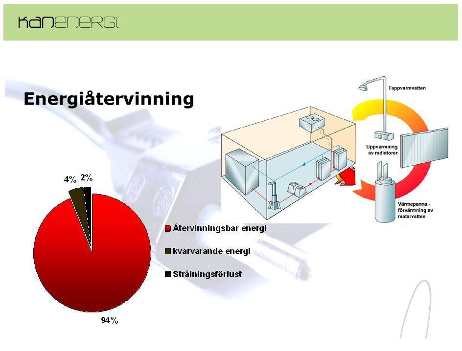 Energiåtervinning Energiåtervinning
