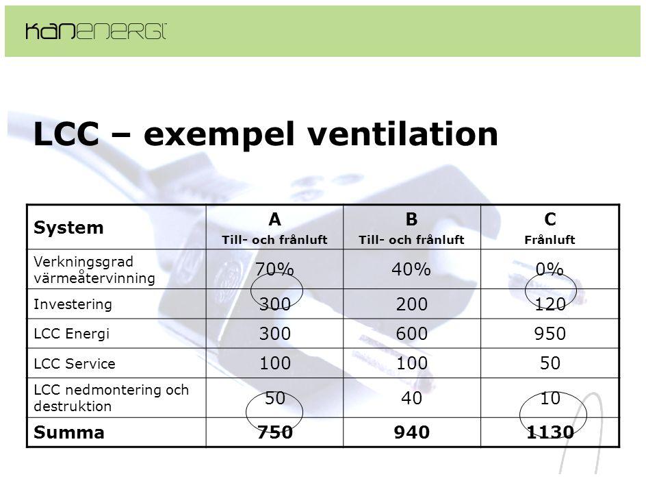 LCC – exempel ventilation