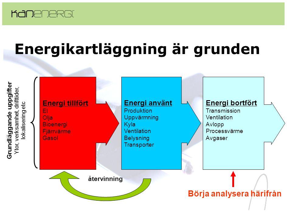 Energikartläggning är grunden