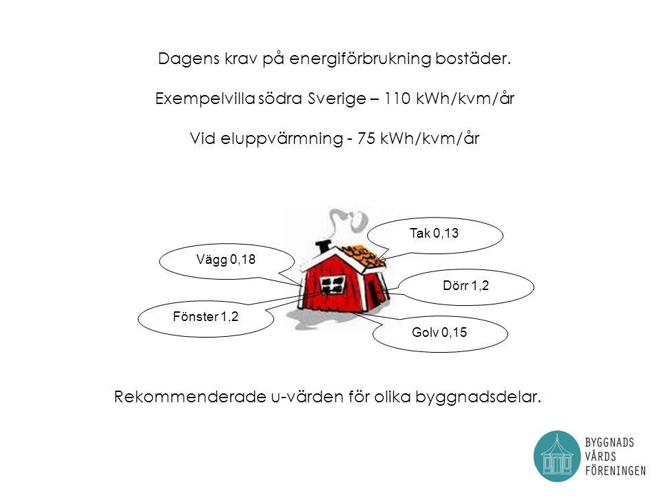 Vid eluppvärmning - 75 kWh/kvm/år