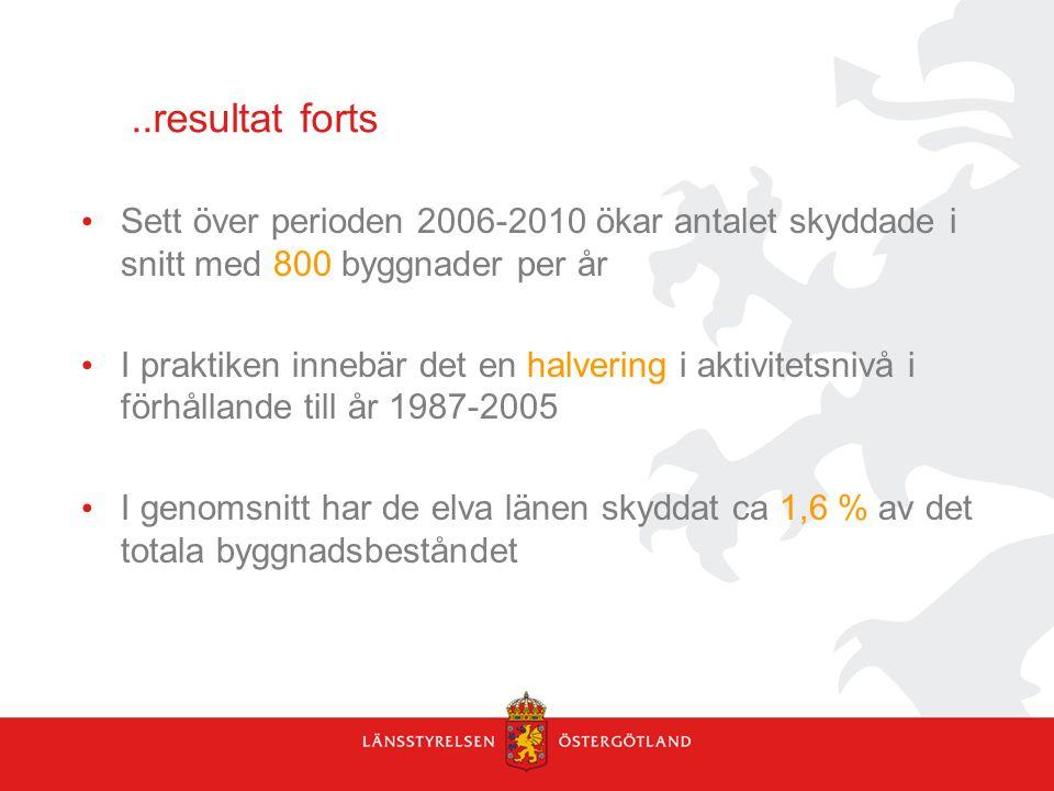 ..resultat forts Sett över perioden 2006-2010 ökar antalet skyddade i snitt med 800 byggnader per år.
