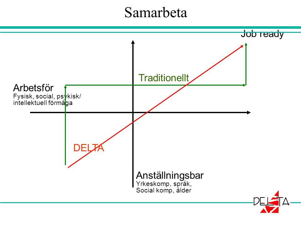 Samarbeta Job ready Traditionellt Arbetsför DELTA Anställningsbar
