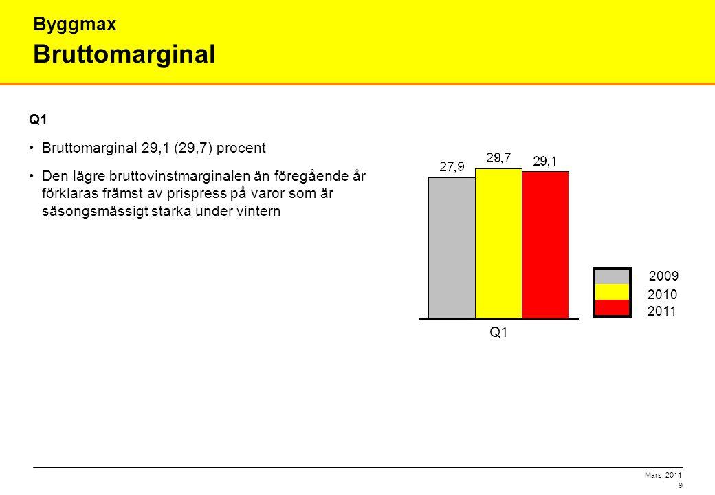 Bruttomarginal Byggmax Q1 Bruttomarginal 29,1 (29,7) procent