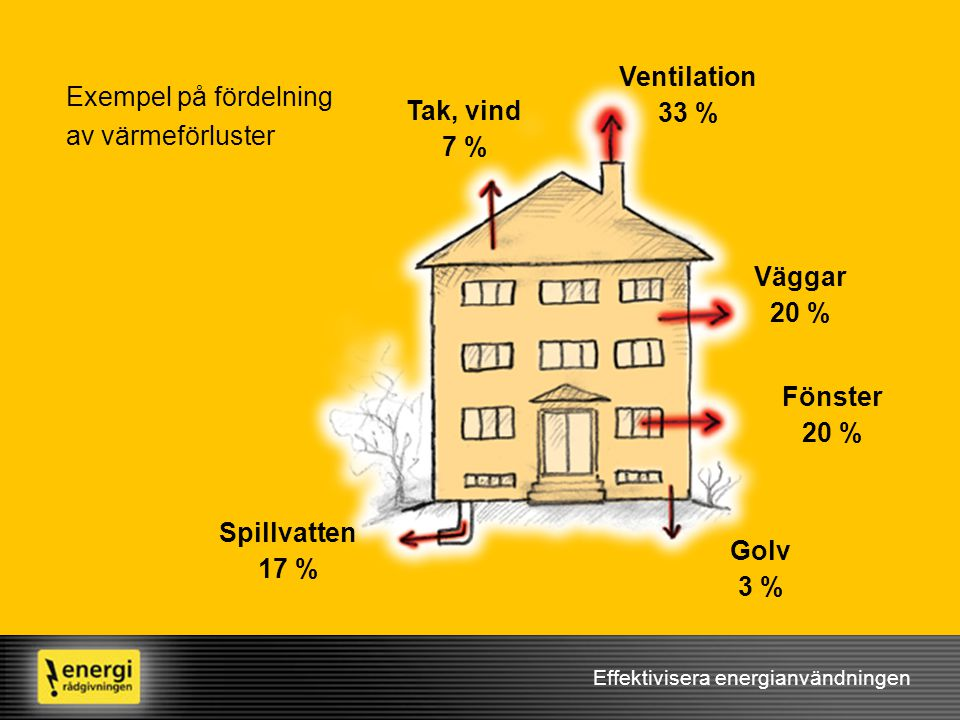 Ventilation 33 % Exempel på fördelning av värmeförluster Tak, vind 7 %