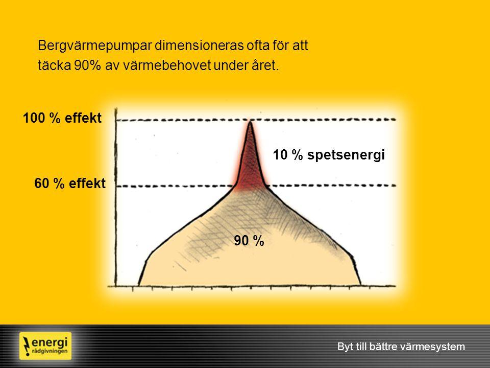Bergvärmepumpar dimensioneras ofta för att