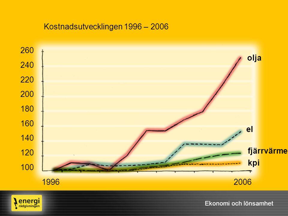 Kostnadsutvecklingen 1996 – 2006