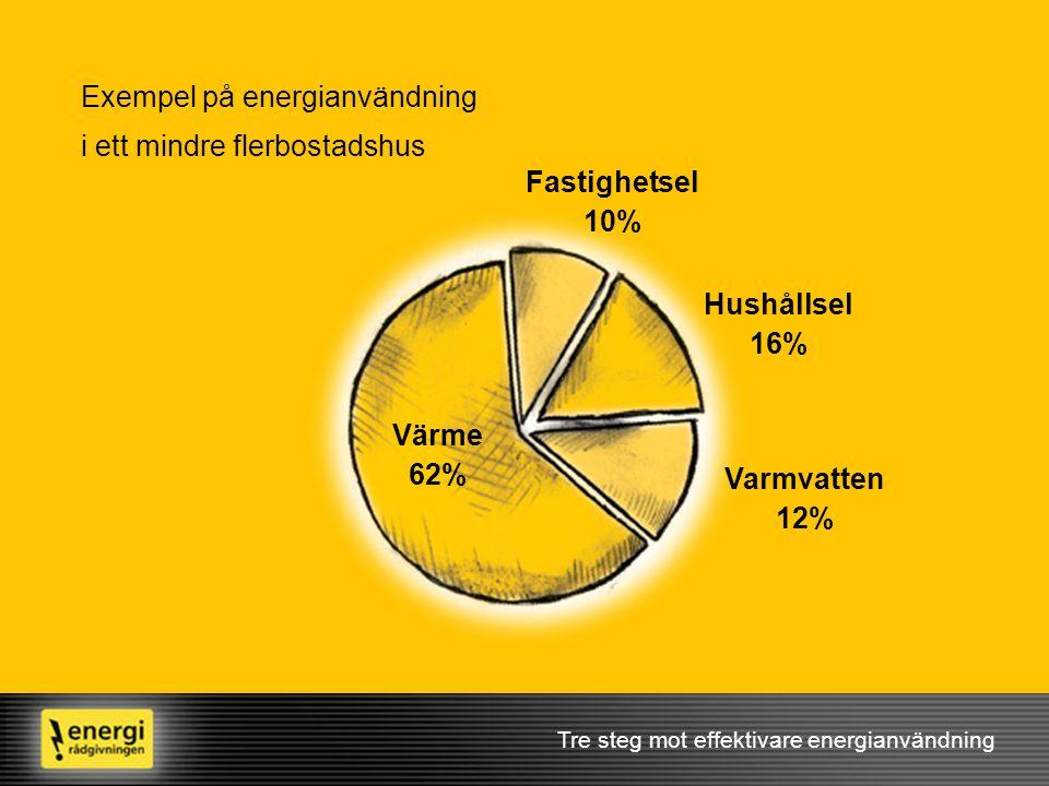 Fastighetsel 10% Hushållsel 16% Värme 62% Varmvatten 12%