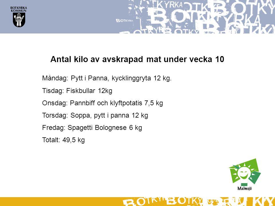 Antal kilo av avskrapad mat under vecka 10