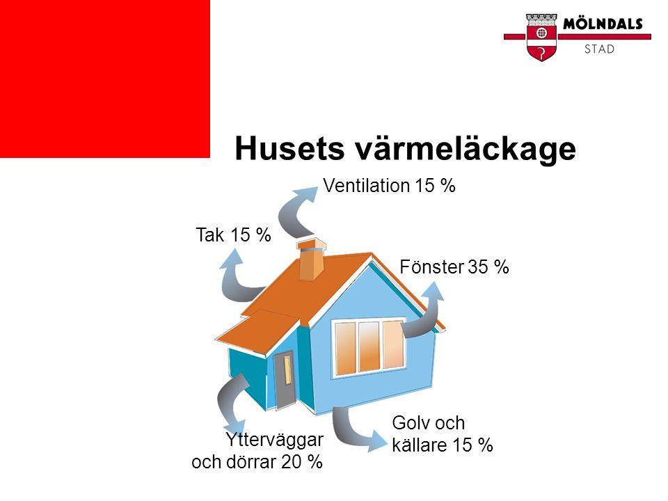Husets värmeläckage Ventilation 15 % Tak 15 % Fönster 35 %
