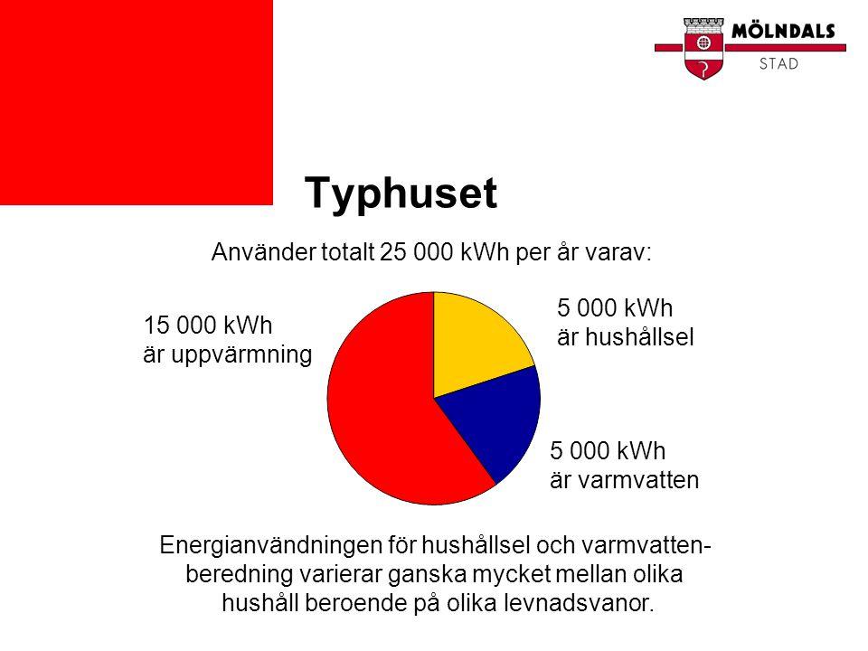 Typhuset Använder totalt 25 000 kWh per år varav:
