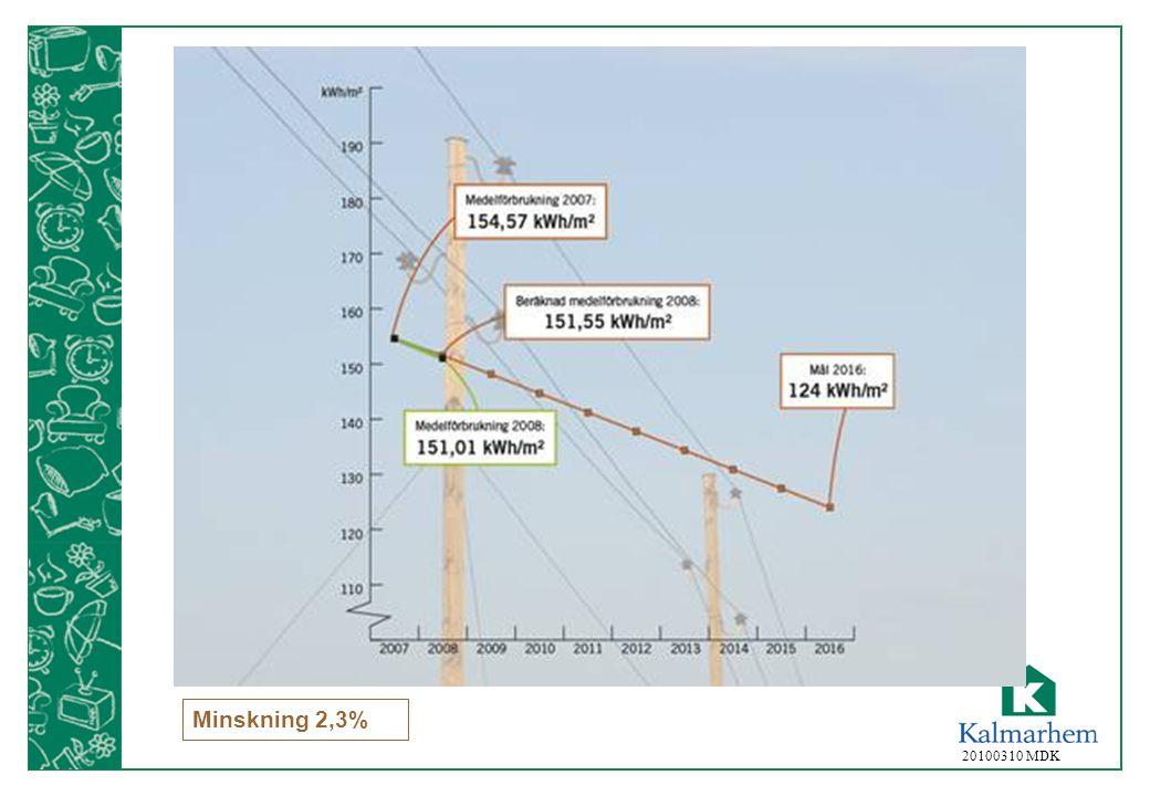 Minskning 2,3% 20100310 MDK