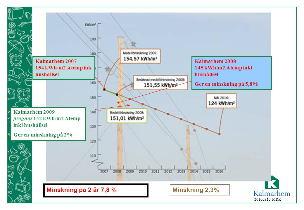 Minskning på 2 år 7,8 % Minskning 2,3%