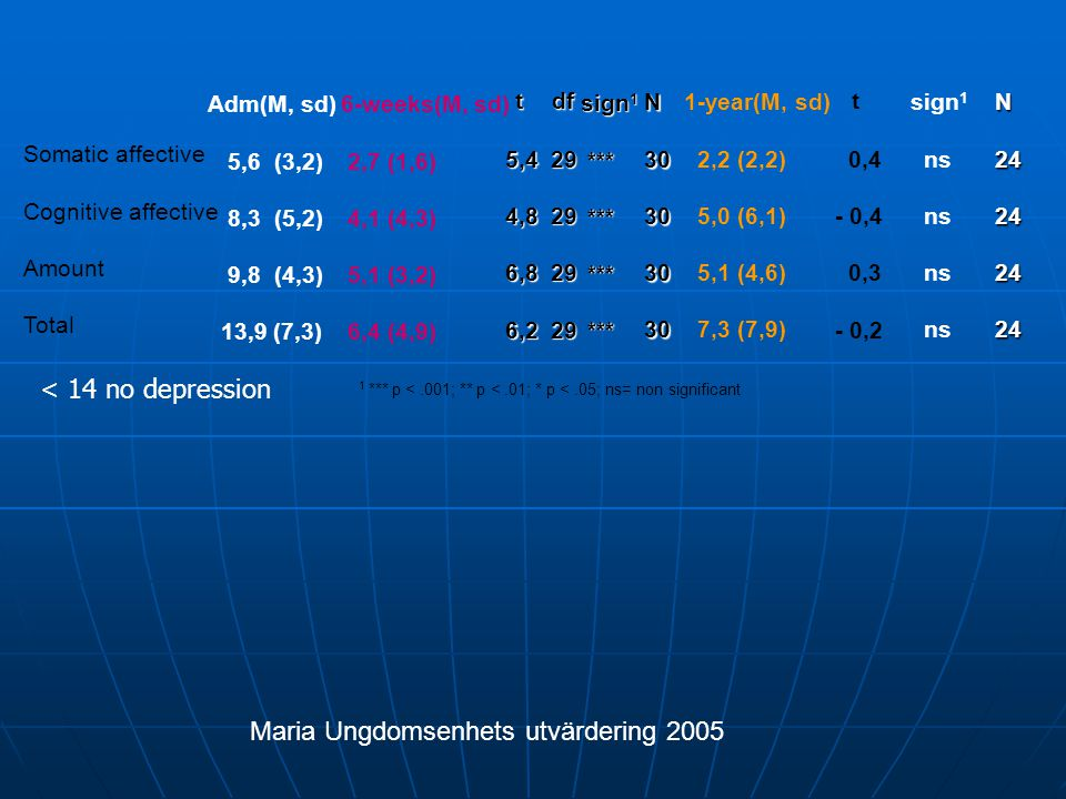 Maria Ungdomsenhets utvärdering 2005
