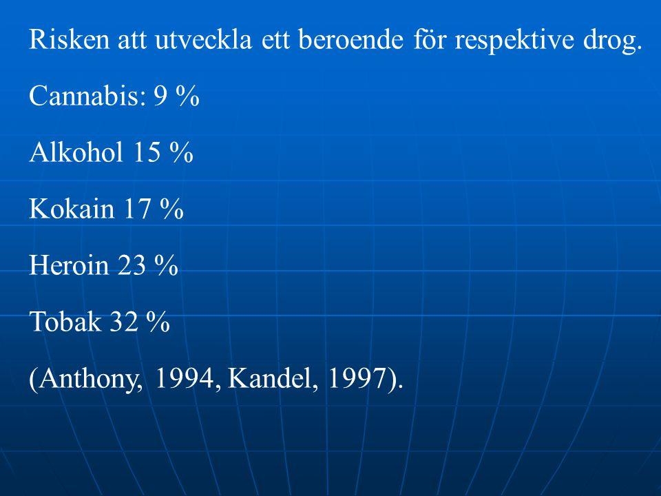 Risken att utveckla ett beroende för respektive drog.