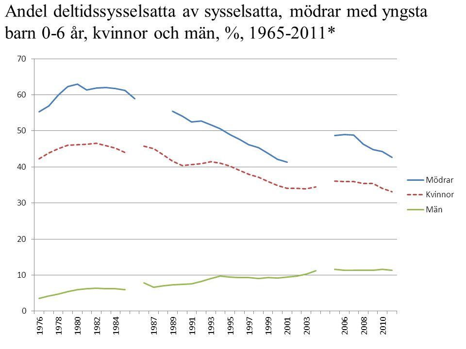 Andel deltidssysselsatta av sysselsatta, mödrar med yngsta barn 0-6 år, kvinnor och män, %, 1965-2011*