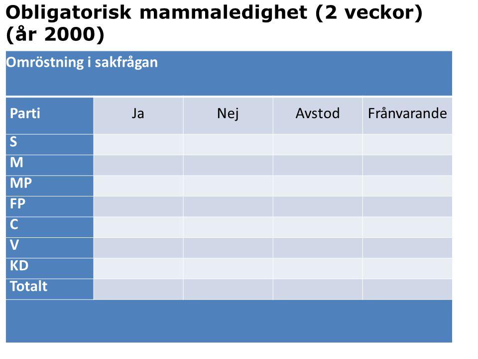 Obligatorisk mammaledighet (2 veckor) (år 2000)
