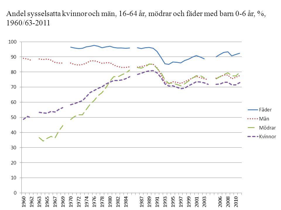 Andel sysselsatta kvinnor och män, 16-64 år, mödrar och fäder med barn 0-6 år, %,