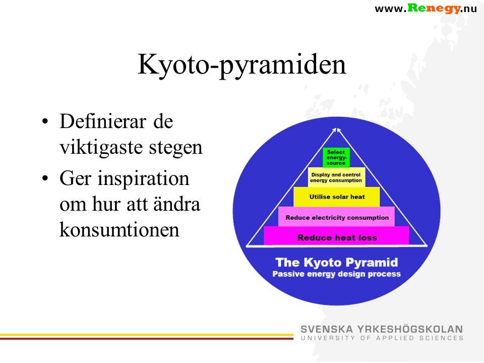 Kyoto-pyramiden Definierar de viktigaste stegen