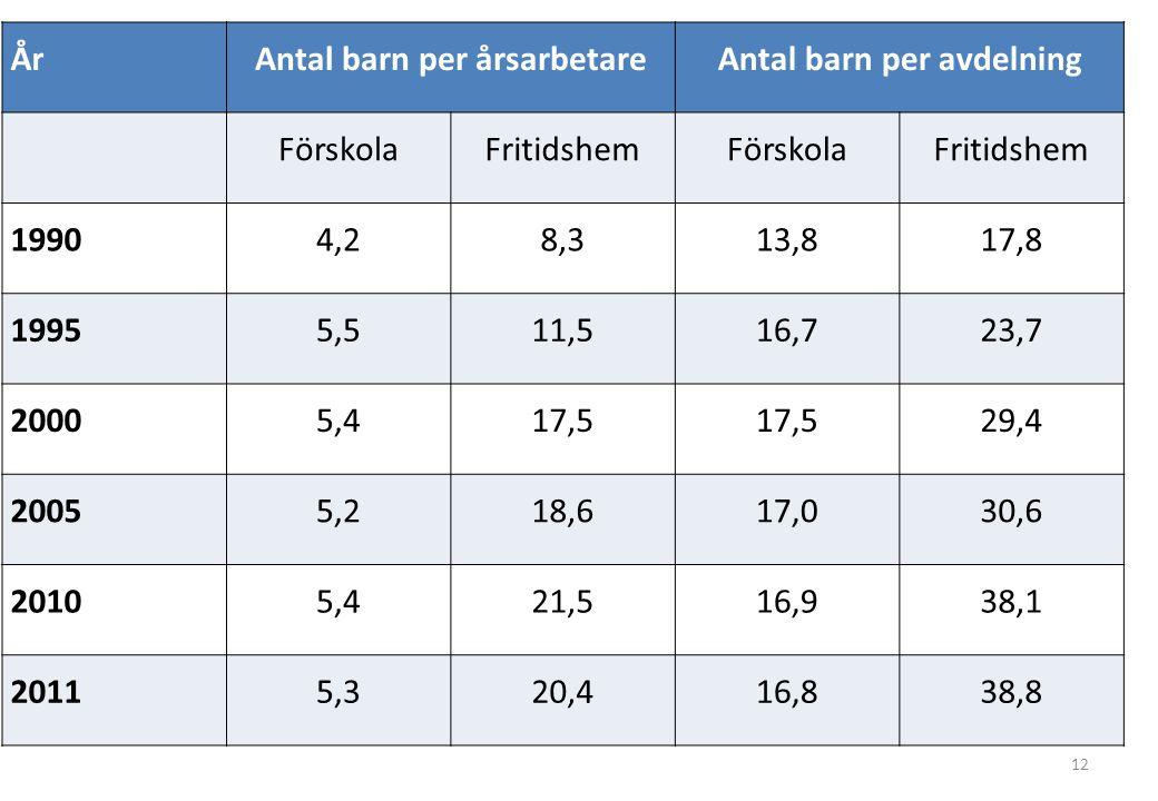 Antal barn per årsarbetare Antal barn per avdelning