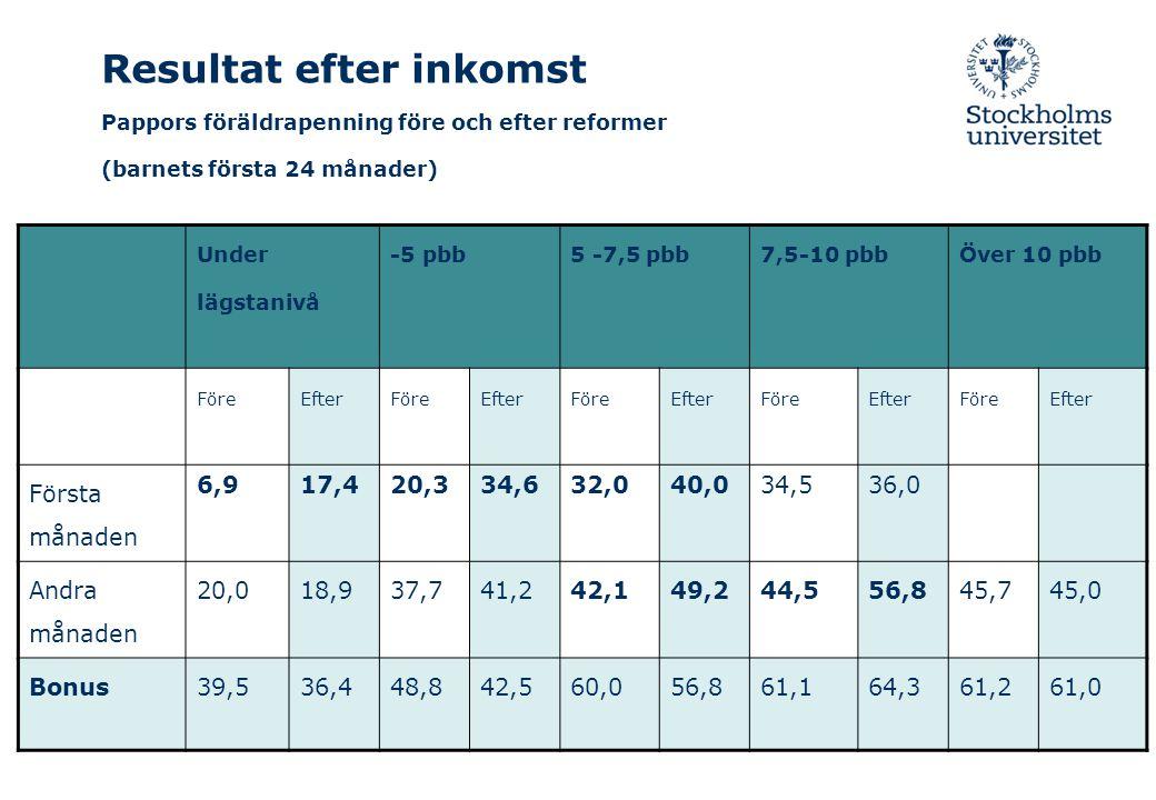 Resultat efter inkomst Pappors föräldrapenning före och efter reformer (barnets första 24 månader)