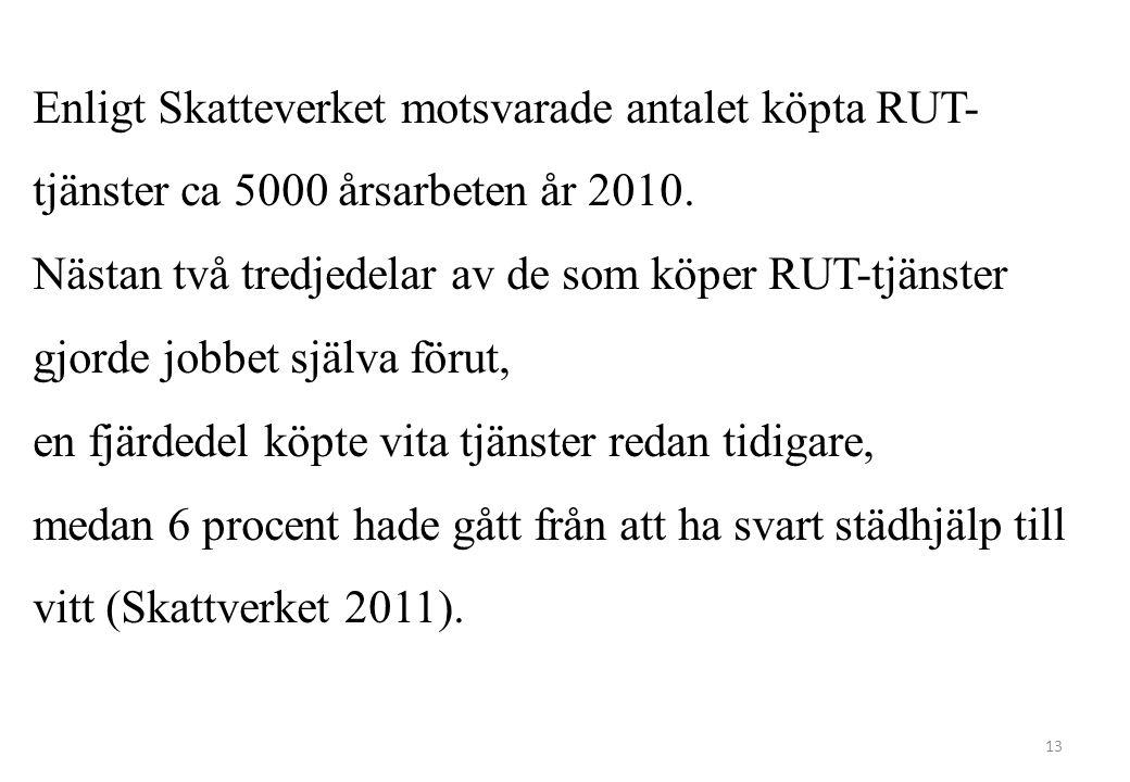Enligt Skatteverket motsvarade antalet köpta RUT-tjänster ca 5000 årsarbeten år 2010.