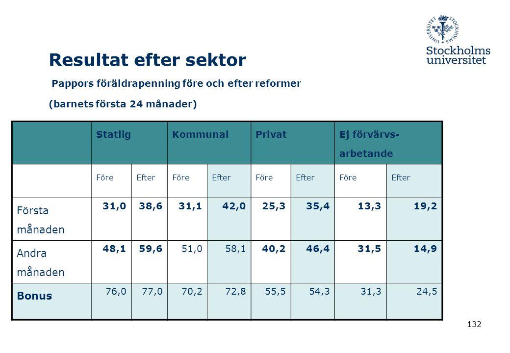 Resultat efter sektor Pappors föräldrapenning före och efter reformer (barnets första 24 månader)